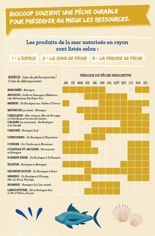 calendrier-pêche-Biocoop