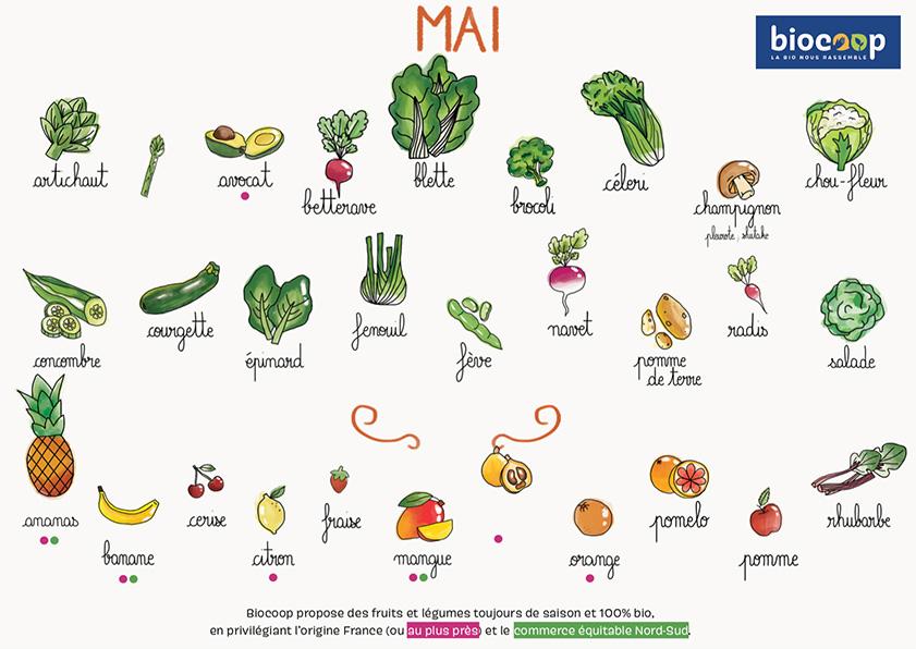 fruit et légumes bio mai