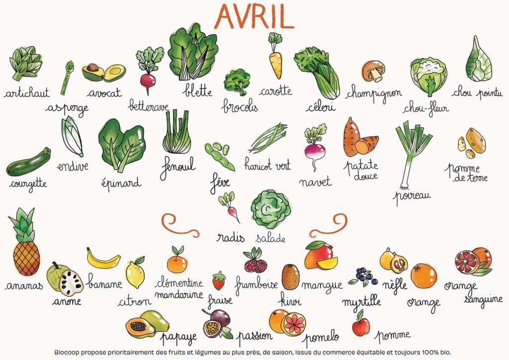 fruit et légumes bio avril