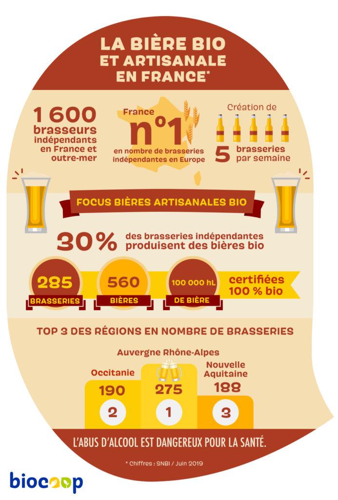 Infographies bières bio et artisanales en France